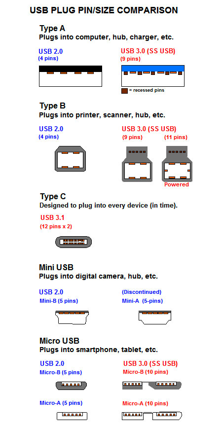 USB Types